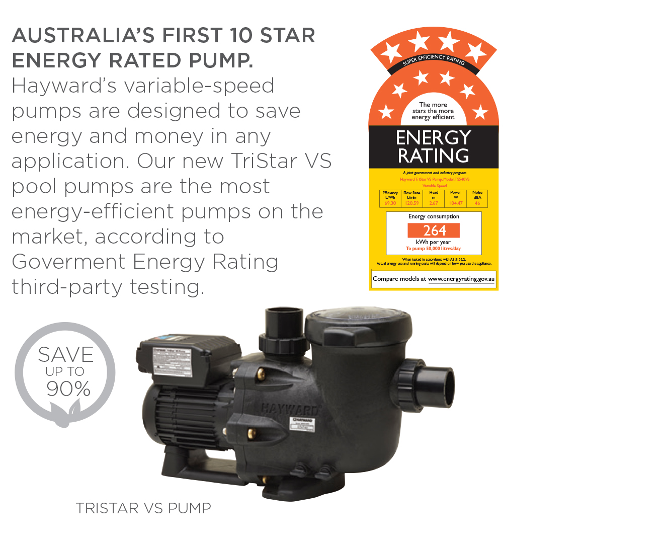 Hayward Tristar Eco Pool Pump Gold Coast